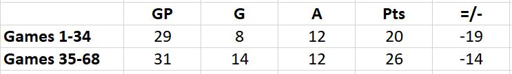 Cajkovic's performance throughout the 2018-19 Regular Season.